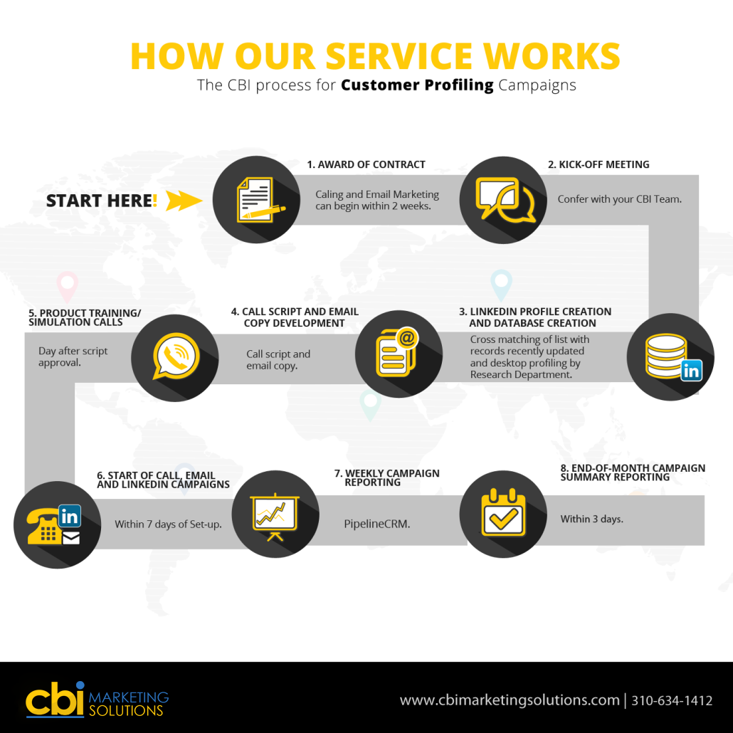 cbi marketing customer profiling infograph
