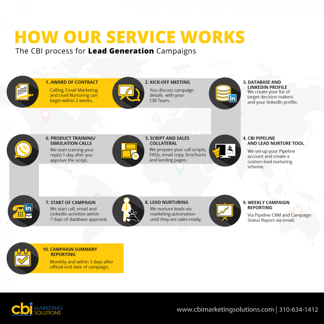 cbi maketing lead generation infograph