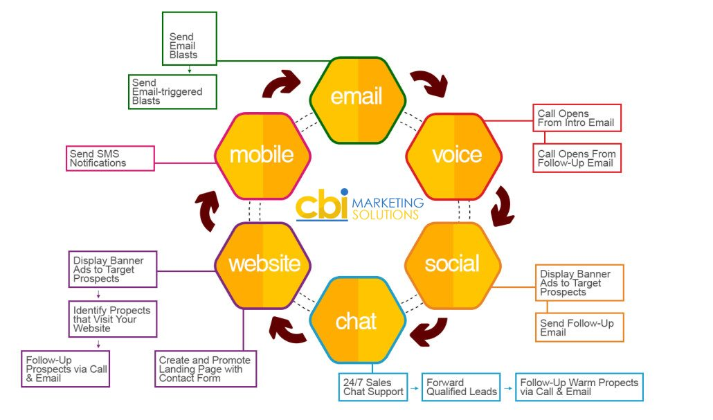 cbi marketing proces12 inforgraph